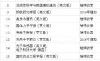 中国大陆的EI杂志有多少了??看看最近的一次更新吧….