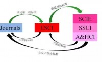 被Web of Science检索一定就是SCI期刊?
