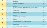 2018年QS世界大学排名公布,中国大陆百强大学升至6所